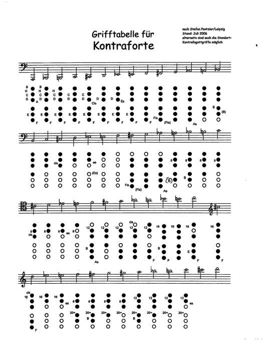 Contraforte Fingering Chart